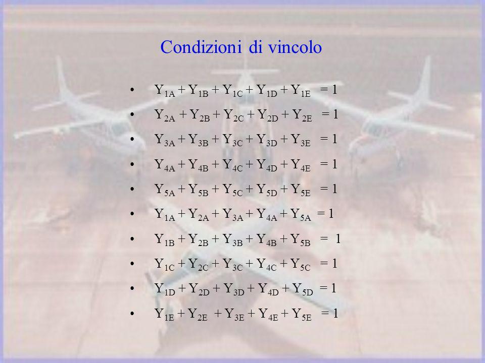 Y 1A + Y 1B + Y 1C + Y 1D + Y 1E = 1 Y 2A + Y 2B + Y 2C + Y 2D + Y 2E = 1 Y 3A + Y 3B + Y 3C + Y 3D + Y 3E = 1 Y 4A + Y 4B + Y 4C + Y 4D + Y 4E = 1 Y 5A + Y 5B + Y 5C + Y 5D + Y 5E = 1 Y 1A + Y 2A + Y 3A + Y 4A + Y 5A = 1 Y 1B + Y 2B + Y 3B + Y 4B + Y 5B = 1 Y 1C + Y 2C + Y 3C + Y 4C + Y 5C = 1 Y 1D + Y 2D + Y 3D + Y 4D + Y 5D = 1 Y 1E + Y 2E + Y 3E + Y 4E + Y 5E = 1 Condizioni di vincolo