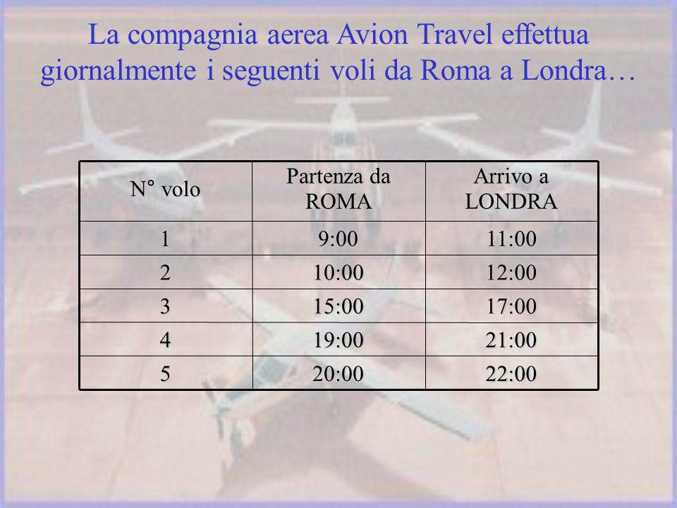 La compagnia aerea Avion Travel effettua giornalmente i seguenti voli da Roma a Londra… 22:0020:005 21:0019:004 17:0015:003 12:0010:002 11:009:001 Arrivo a LONDRA Partenza da ROMA N° volo