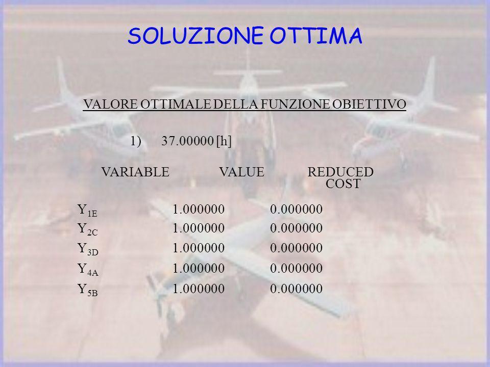 SOLUZIONE OTTIMA VALORE OTTIMALE DELLA FUNZIONE OBIETTIVO 1) 37.00000 [h] VARIABLE VALUE REDUCED COST Y 1E 1.000000 0.000000 Y 2C 1.000000 0.000000 Y 3D 1.000000 0.000000 Y 4A 1.000000 0.000000 Y 5B 1.000000 0.000000
