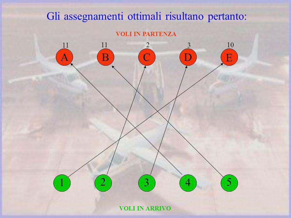 Gli assegnamenti ottimali risultano pertanto: VOLI IN PARTENZA VOLI IN ARRIVO 4 D 3 5 E 10 2 B 11 1 A 3 C 2