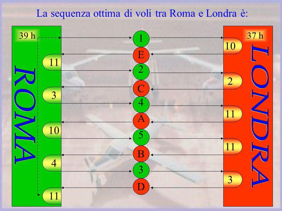 La sequenza ottima di voli tra Roma e Londra è: 1 2 4 5 3 10 2 11 3 E C A B 3 10 4 11 D 39 h37 h