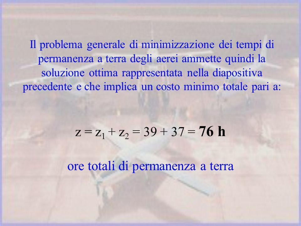Il problema generale di minimizzazione dei tempi di permanenza a terra degli aerei ammette quindi la soluzione ottima rappresentata nella diapositiva precedente e che implica un costo minimo totale pari a: z = z 1 + z 2 = 39 + 37 = 76 h ore totali di permanenza a terra