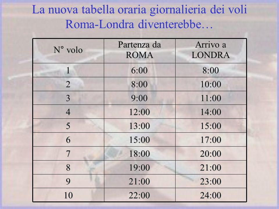 La nuova tabella oraria giornalieria dei voli Roma-Londra diventerebbe… 24:0022:0010 23:0021:009 21:0019:008 20:0018:007 17:0015:006 15:0013:005 14:0012:004 11:009:003 10:008:002 8:006:001 Arrivo a LONDRA Partenza da ROMA N° volo
