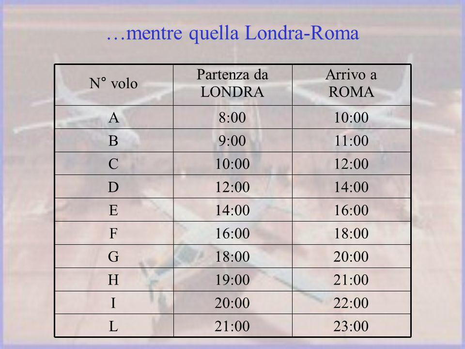 23:0021:00L 22:0020:00I 21:0019:00H 20:0018:00G 16:00F 14:00E 12:00D 10:00C 11:009:00B 10:008:00A Arrivo a ROMA Partenza da LONDRA N° volo…mentre quella Londra-Roma