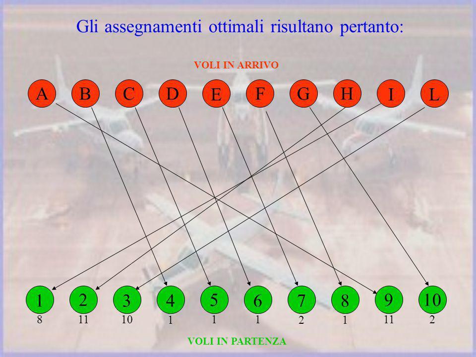 Gli assegnamenti ottimali risultano pertanto: ACD E FGH IL B VOLI IN ARRIVO VOLI IN PARTENZA 9 11 4 1 5 1 6 1 7 2 8 1 10 2 2 11 1 8 3 10