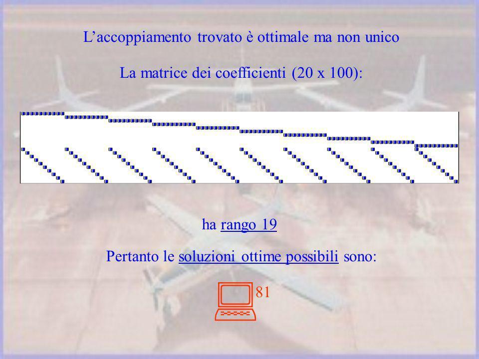 La matrice dei coefficienti (20 x 100): ha rango 19 Pertanto le soluzioni ottime possibili sono: 81 Laccoppiamento trovato è ottimale ma non unico