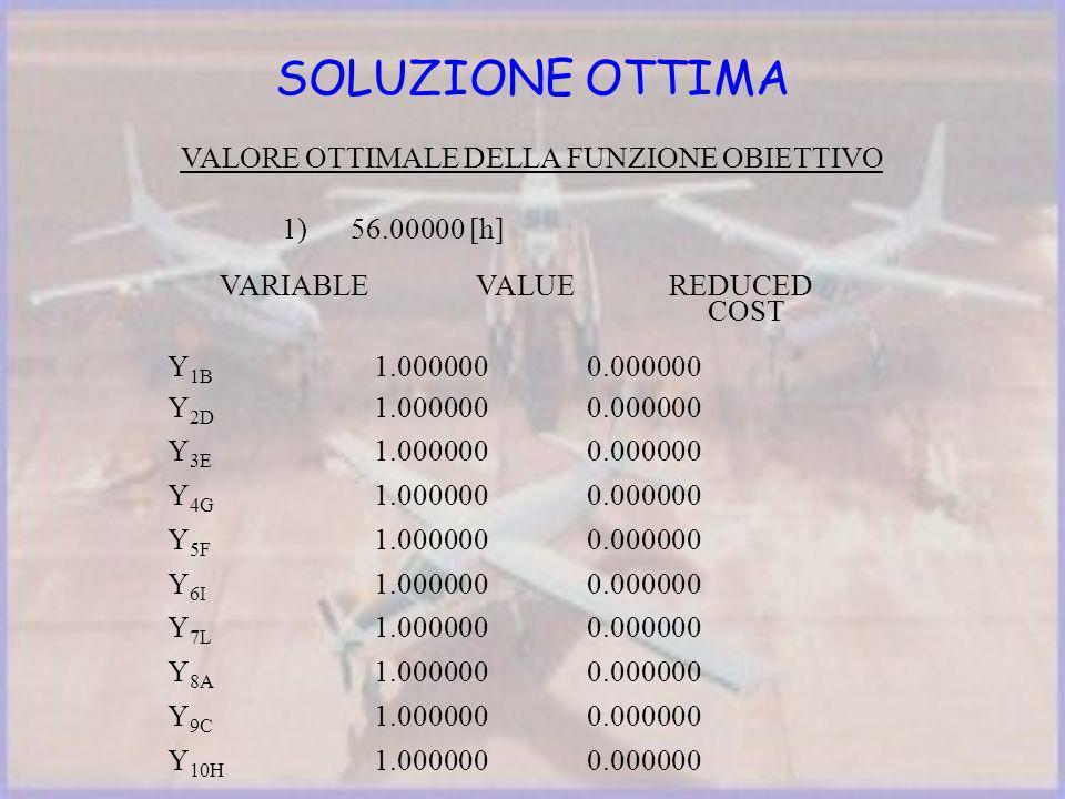 SOLUZIONE OTTIMA VALORE OTTIMALE DELLA FUNZIONE OBIETTIVO 1) 56.00000 [h] VARIABLE VALUE REDUCED COST Y 1B 1.0000000.000000 Y 2D 1.000000 0.000000 Y 3E 1.000000 0.000000 Y 4G 1.000000 0.000000 Y 5F 1.000000 0.000000 Y 6I 1.000000 0.000000 Y 7L 1.000000 0.000000 Y 8A 1.000000 0.000000 Y 9C 1.000000 0.000000 Y 10H 1.000000 0.000000