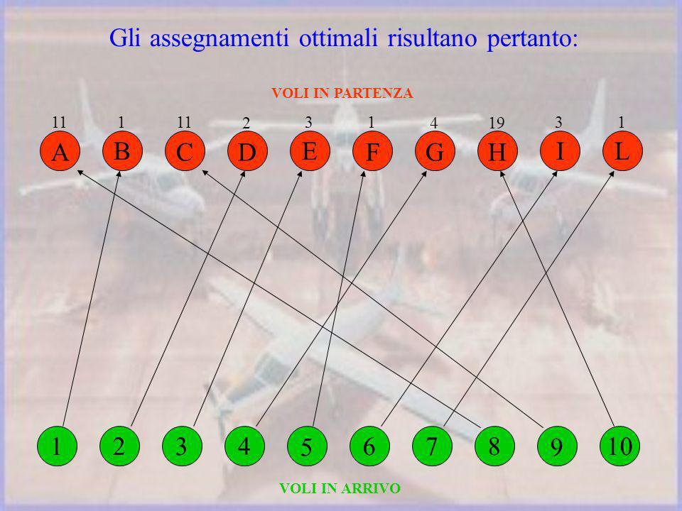 Gli assegnamenti ottimali risultano pertanto: VOLI IN PARTENZA VOLI IN ARRIVO 134 5 678 9 210 3 I 2 D 3 E 1 F 4 G 19 H 1 L 1 B 11 A C