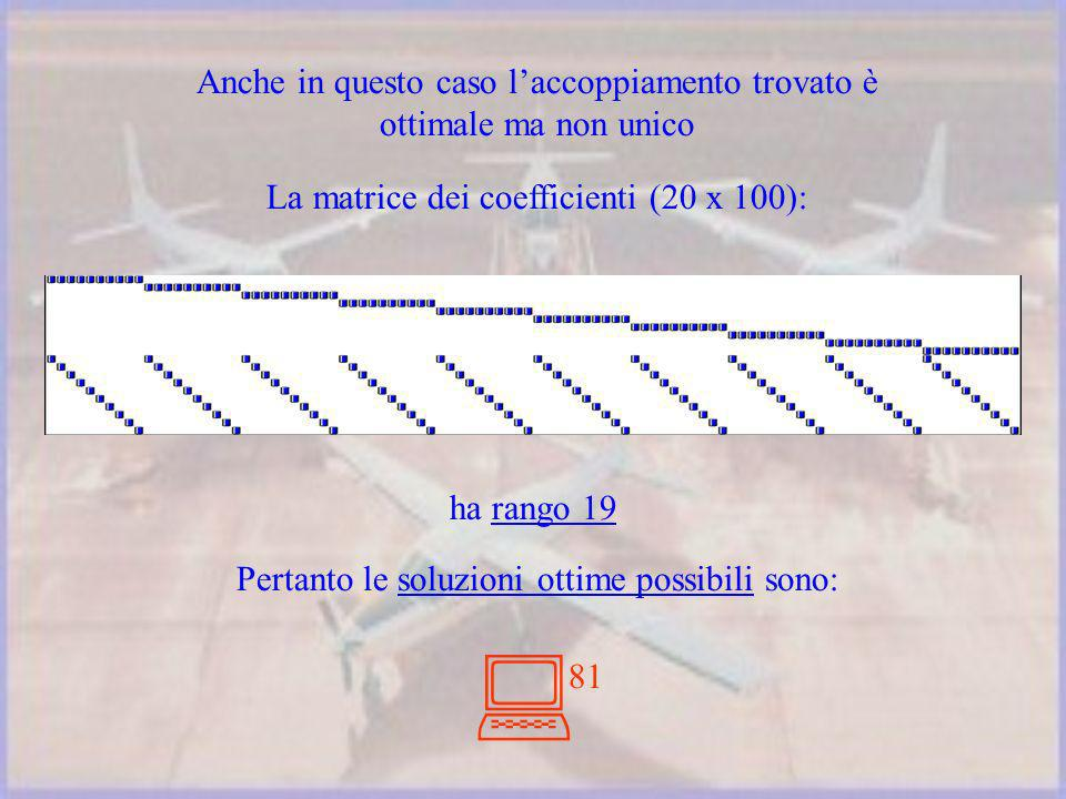 La matrice dei coefficienti (20 x 100): ha rango 19 Pertanto le soluzioni ottime possibili sono: 81 Anche in questo caso laccoppiamento trovato è ottimale ma non unico