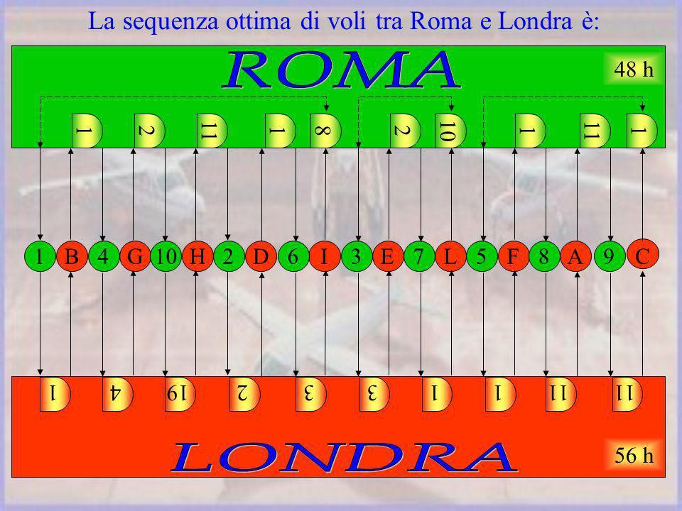La sequenza ottima di voli tra Roma e Londra è: 14192331111 BGHDIELFAC 14102637589 12 11 182 10 1 11 1 48 h 56 h