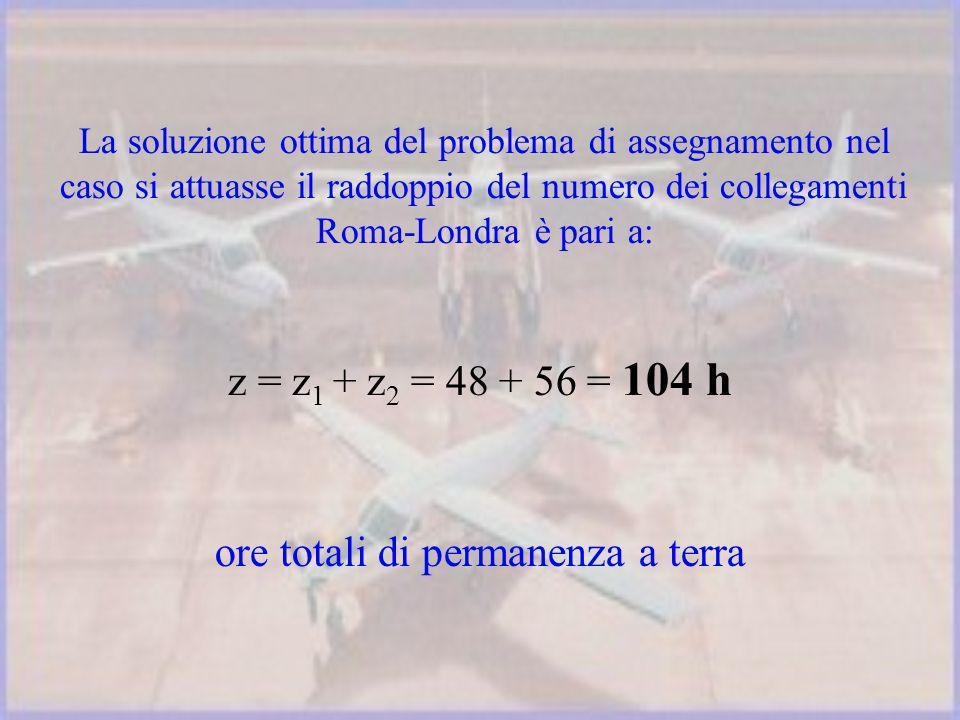 La soluzione ottima del problema di assegnamento nel caso si attuasse il raddoppio del numero dei collegamenti Roma-Londra è pari a: z = z 1 + z 2 = 48 + 56 = 104 h ore totali di permanenza a terra