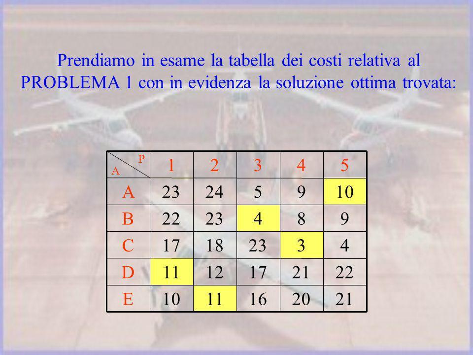 2120161110E 2221171211D 43231817C 9842322B 109524 23 A 54321 A P Prendiamo in esame la tabella dei costi relativa al PROBLEMA 1 con in evidenza la soluzione ottima trovata: