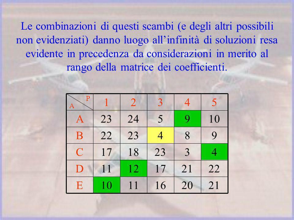 21201611 10 E 2221171211D 43231817C 9842322B 109524 23 A 54321 A P Le combinazioni di questi scambi (e degli altri possibili non evidenziati) danno luogo allinfinità di soluzioni resa evidente in precedenza da considerazioni in merito al rango della matrice dei coefficienti.