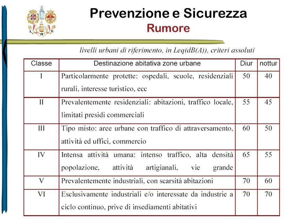 Prevenzione e Sicurezza Rumore