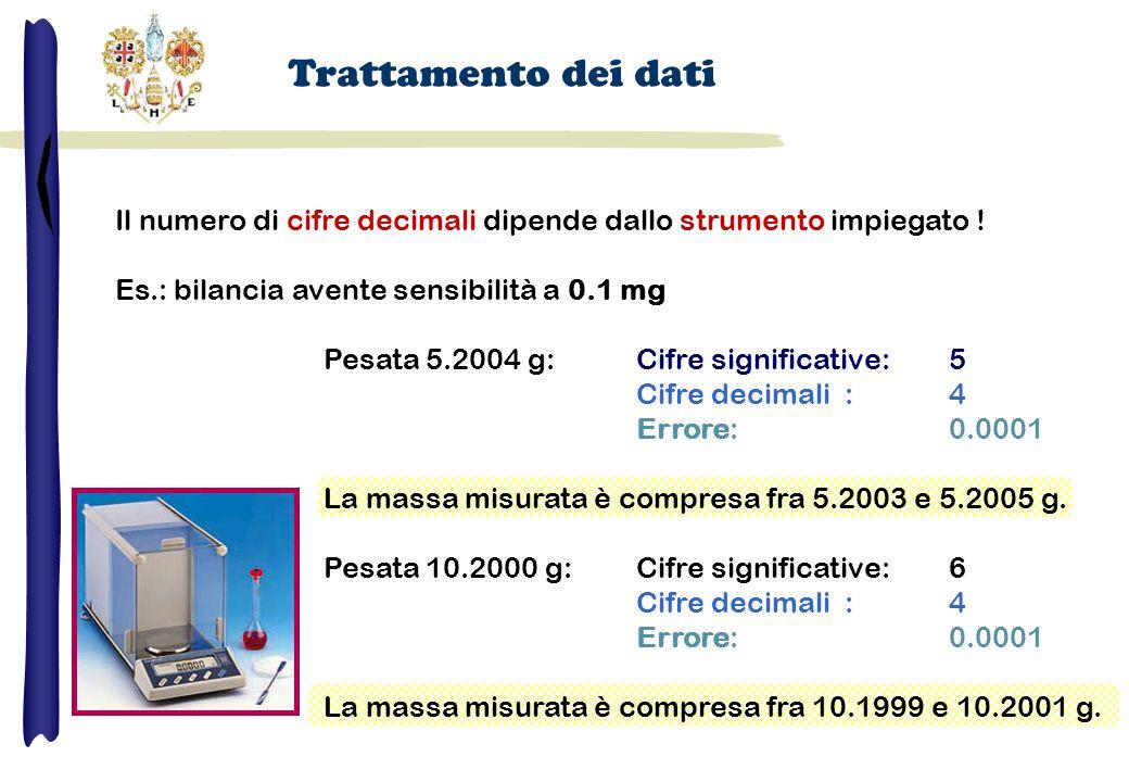 Il numero di cifre decimali dipende dallo strumento impiegato ! Es.: bilancia avente sensibilità a 0.1 mg Pesata 5.2004 g:Cifre significative: 5 Cifre