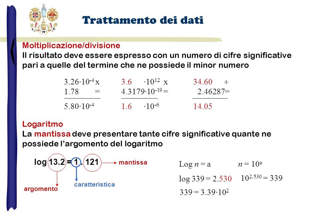 Moltiplicazione/divisione Il risultato deve essere espresso con un numero di cifre significative pari a quelle del termine che ne possiede il minor nu