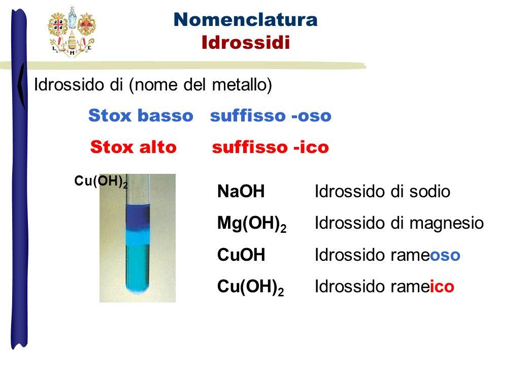 Nomenclatura Idrossidi Idrossido di (nome del metallo) Stox basso suffisso -oso Stox altosuffisso -ico NaOHIdrossido di sodio Mg(OH) 2 Idrossido di ma