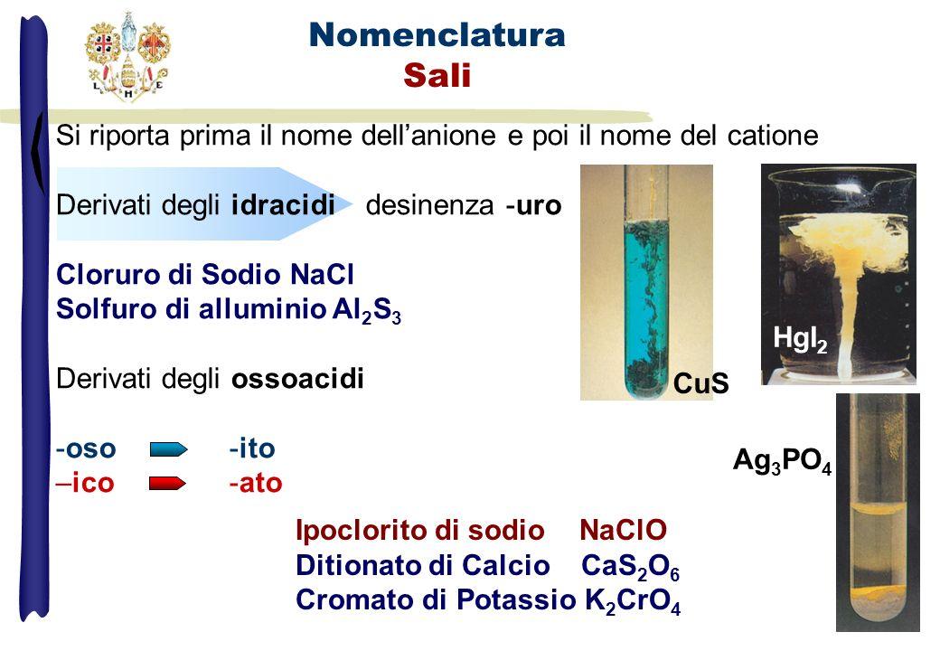 Si riporta prima il nome dellanione e poi il nome del catione Derivati degli idracidi desinenza -uro Cloruro di Sodio NaCl Solfuro di alluminio Al 2 S