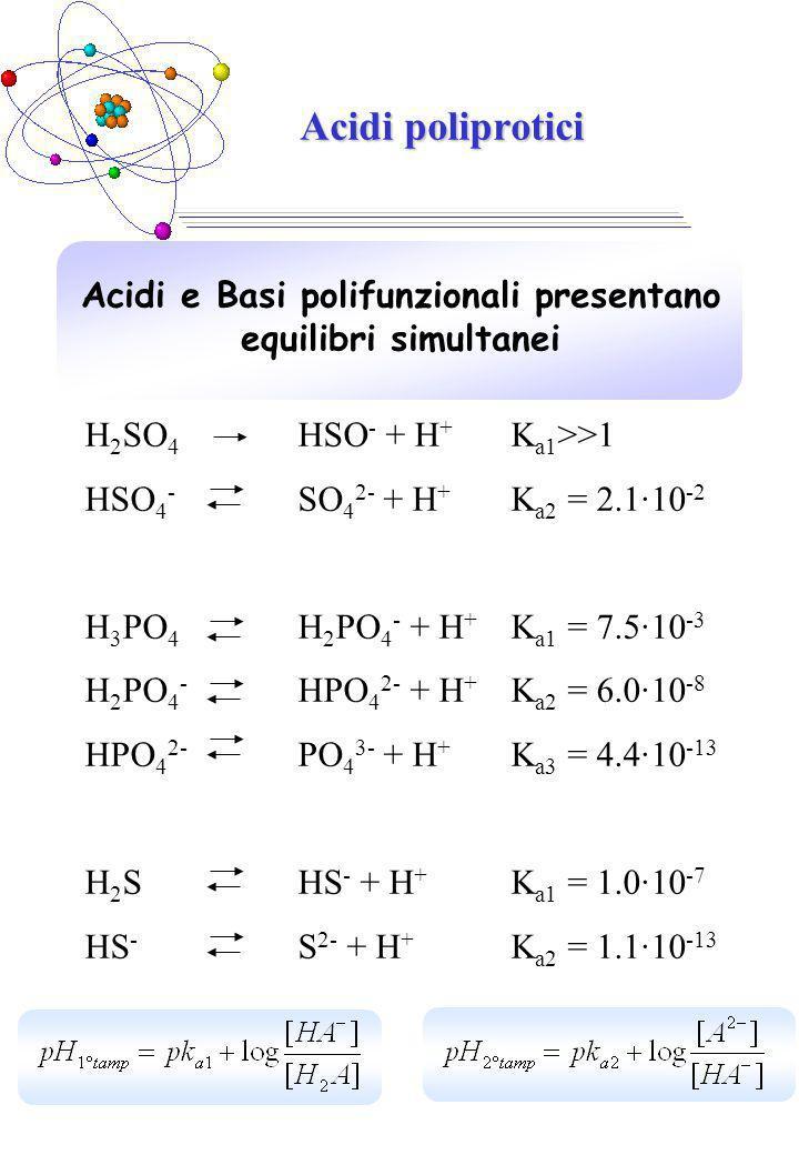 Acidi poliprotici Acidi e Basi polifunzionali presentano equilibri simultanei H 2 SO 4 HSO - + H + K a1 >>1 HSO 4 - SO 4 2- + H + K a2 = 2.1·10 -2 H 3 PO 4 H 2 PO 4 - + H + K a1 = 7.5·10 -3 H 2 PO 4 - HPO 4 2- + H + K a2 = 6.0·10 -8 HPO 4 2- PO 4 3- + H + K a3 = 4.4·10 -13 H 2 SHS - + H + K a1 = 1.0·10 -7 HS - S 2- + H + K a2 = 1.1·10 -13