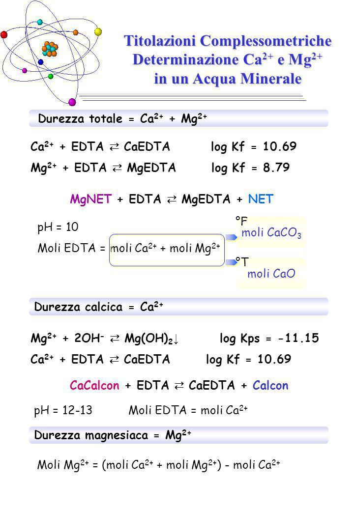 Titolazioni Complessometriche Determinazione Ca 2+ e Mg 2+ in un Acqua Minerale Durezza totale = Ca 2+ + Mg 2+ MgNET + EDTA MgEDTA + NET Ca 2+ + EDTA CaEDTA log Kf = 10.69 Mg 2+ + EDTA MgEDTA log Kf = 8.79 pH = 10 Moli EDTA = moli Ca 2+ + moli Mg 2+ moli CaCO 3 moli CaO °F °T Durezza calcica = Ca 2+ Mg 2+ + 2OH - Mg(OH) 2 log Kps = -11.15 Ca 2+ + EDTA CaEDTA log Kf = 10.69 CaCalcon + EDTA CaEDTA + Calcon pH = 12-13Moli EDTA = moli Ca 2+ Durezza magnesiaca = Mg 2+ Moli Mg 2+ = (moli Ca 2+ + moli Mg 2+ ) - moli Ca 2+