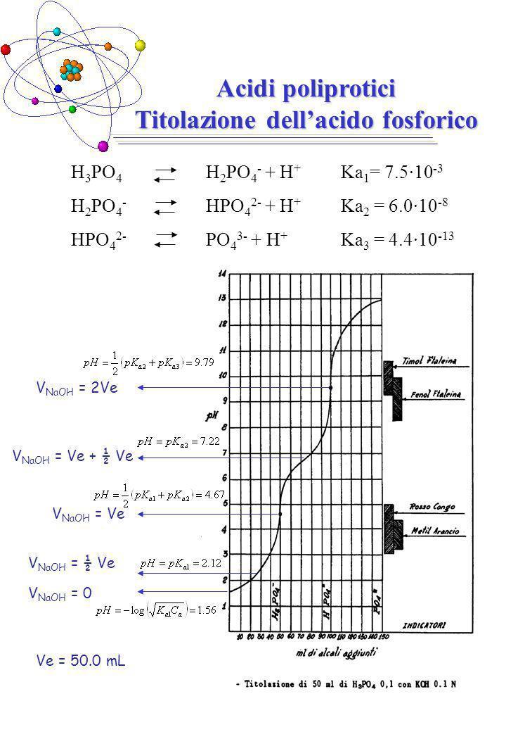 H 3 PO 4 H 2 PO 4 - + H + Ka 1 = 7.5·10 -3 H 2 PO 4 - HPO 4 2- + H + Ka 2 = 6.0·10 -8 HPO 4 2- PO 4 3- + H + Ka 3 = 4.4·10 -13 Acidi poliprotici Titolazione dellacido fosforico Ve = 50.0 mL V NaOH = 0 V NaOH = ½ Ve V NaOH = Ve V NaOH = Ve + ½ Ve V NaOH = 2Ve