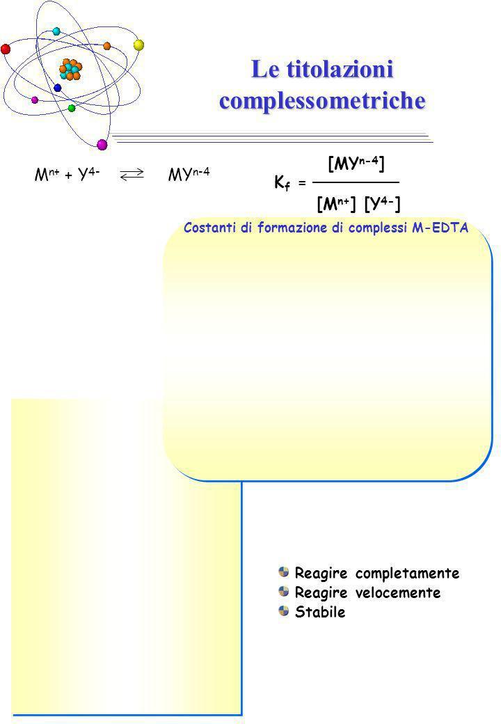 Le titolazioni complessometriche Costanti di formazione di complessi M-EDTA M n+ + Y 4- MY n-4 K f = [MY n-4 ] [M n+ ] [Y 4- ] Reagire completamente Reagire velocemente Stabile
