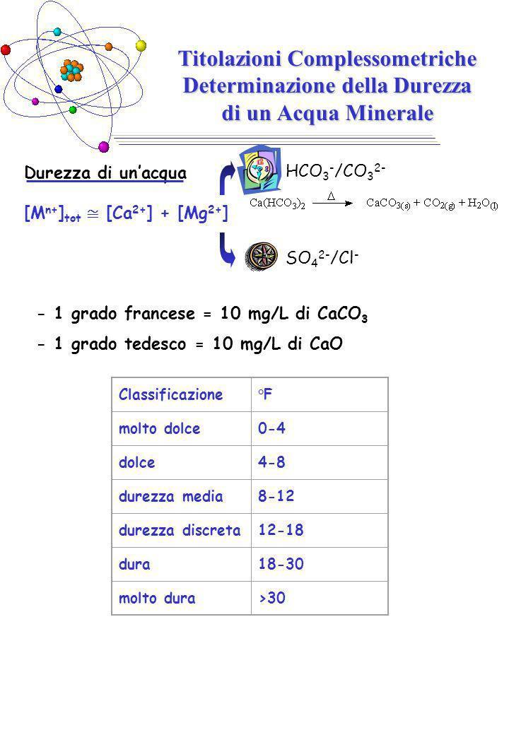 Durezza di unacqua [M n+ ] tot [Ca 2+ ] + [Mg 2+ ] Titolazioni Complessometriche Determinazione della Durezza di un Acqua Minerale HCO 3 - /CO 3 2- SO 4 2- /Cl - - 1 grado francese = 10 mg/L di CaCO 3 - 1 grado tedesco = 10 mg/L di CaO Classificazione°F molto dolce0-4 dolce4-8 durezza media8-12 durezza discreta12-18 dura18-30 molto dura>30