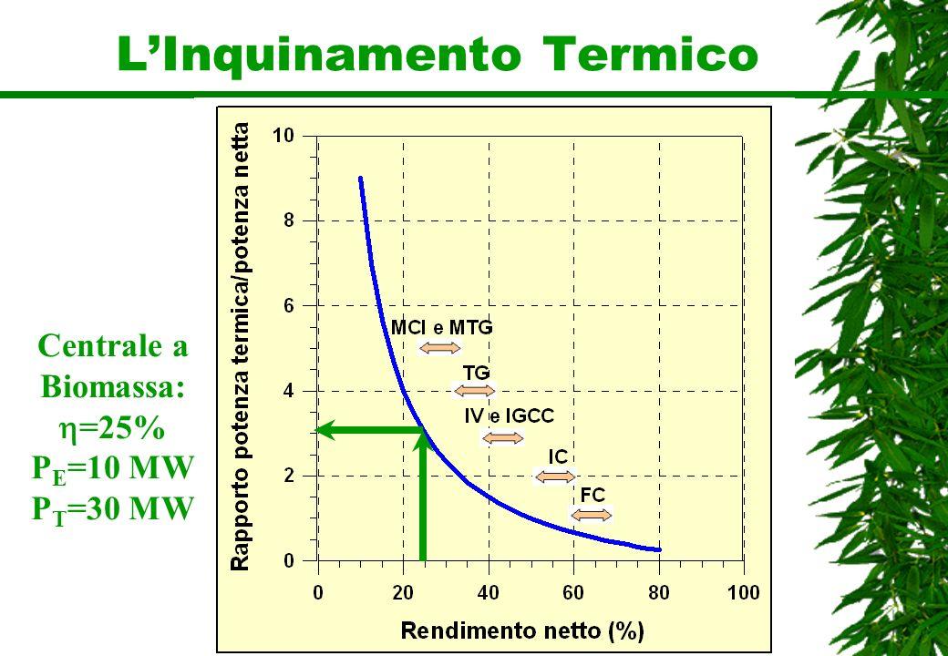 LInquinamento Termico Centrale a Biomassa: =25% P E =10 MW P T =30 MW