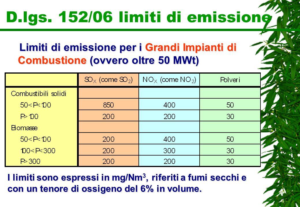 D.lgs. 152/06 limiti di emissione Limiti di emissione per i Grandi Impianti di Combustione (ovvero oltre 50 MWt) Limiti di emissione per i Grandi Impi
