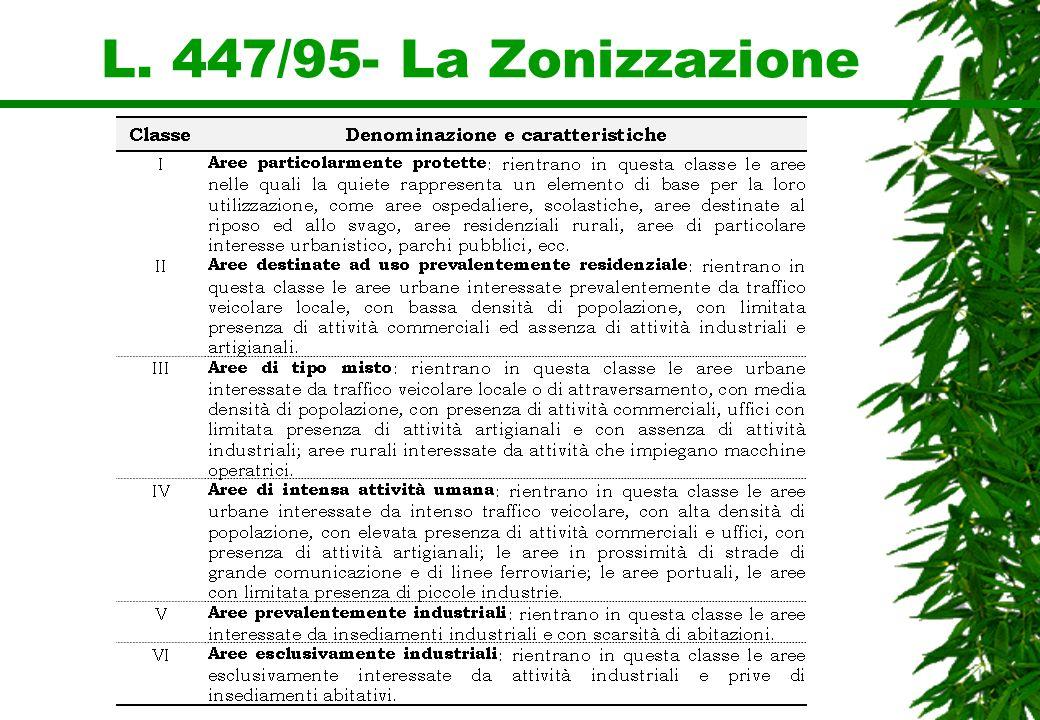 L. 447/95- La Zonizzazione