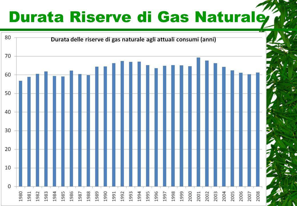 Durata Riserve di Gas Naturale
