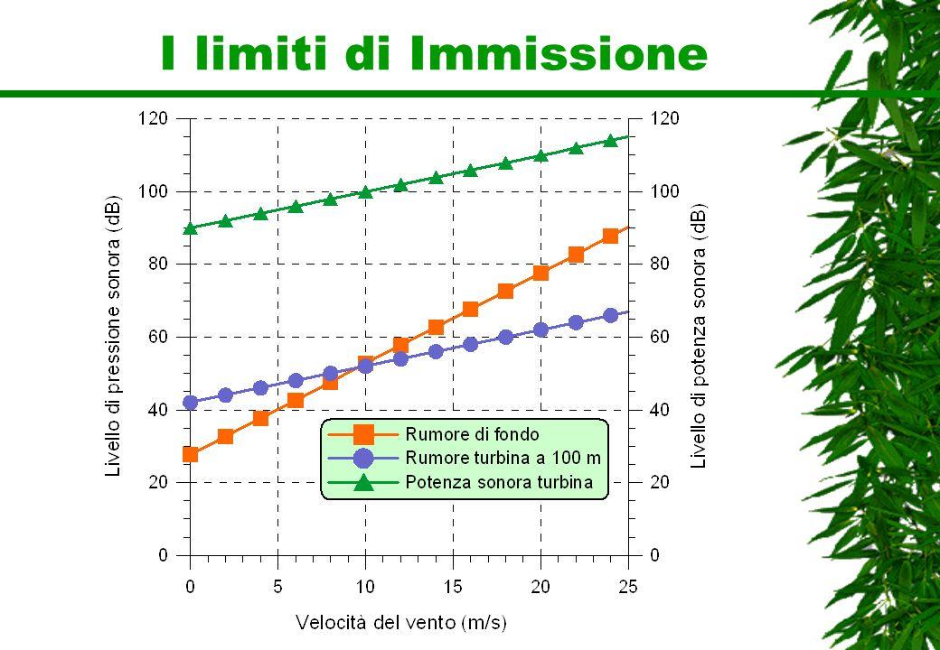 I limiti di Immissione