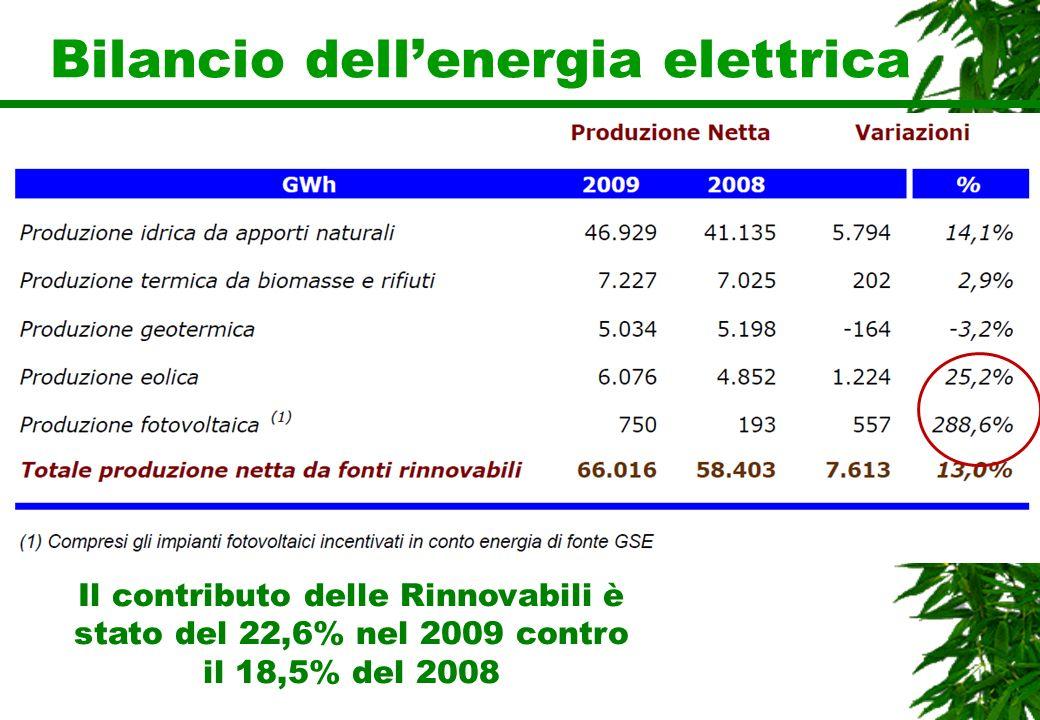 Bilancio dellenergia elettrica Il contributo delle Rinnovabili è stato del 22,6% nel 2009 contro il 18,5% del 2008