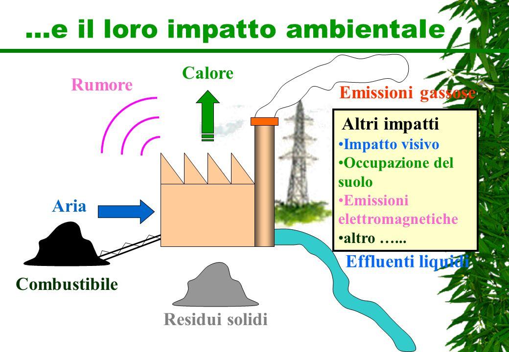 …e il loro impatto ambientaIe Emissioni gassose Effluenti liquidi Residui solidi Rumore Combustibile Aria Altri impatti Impatto visivo Occupazione del