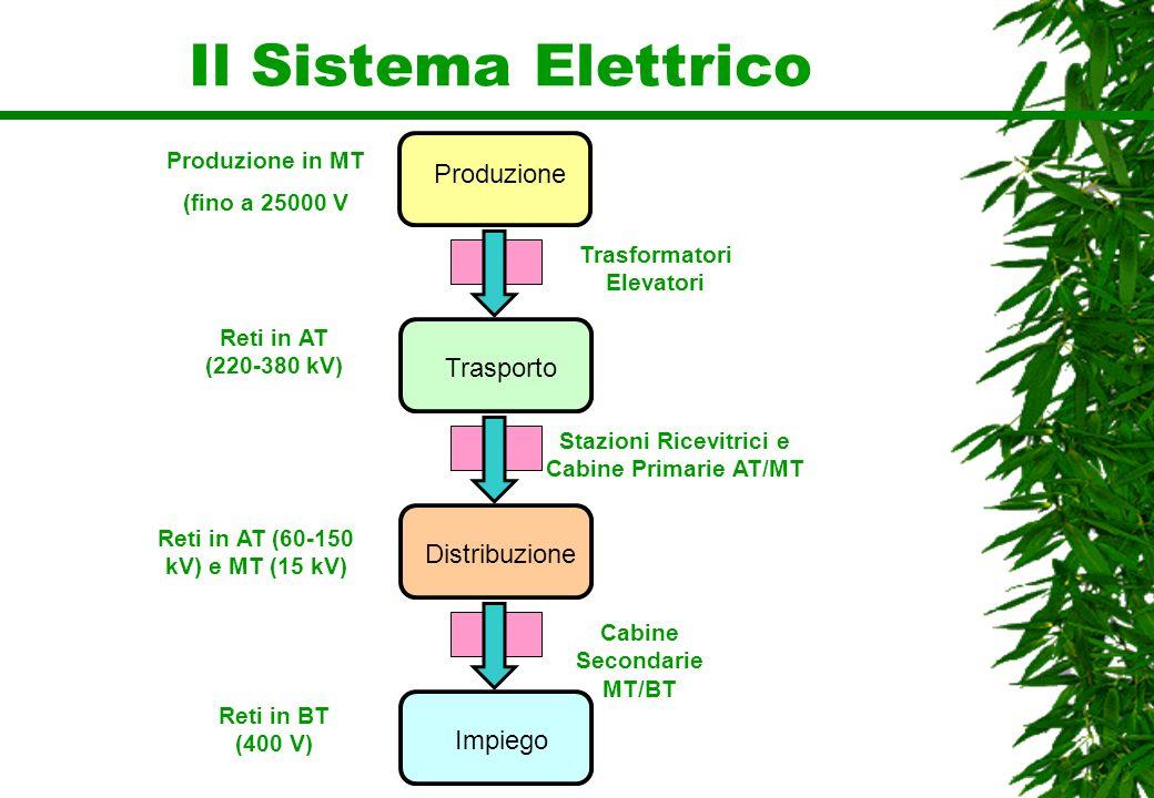Il Sistema Elettrico Produzione Produzione in MT (fino a 25000 V Trasporto Distribuzione Impiego Reti in AT (220-380 kV) Reti in AT (60-150 kV) e MT (