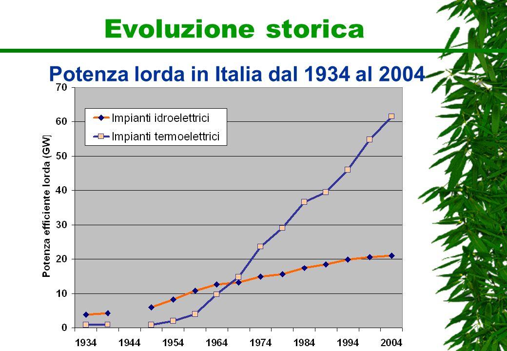 Evoluzione storica Potenza lorda in Italia dal 1934 al 2004