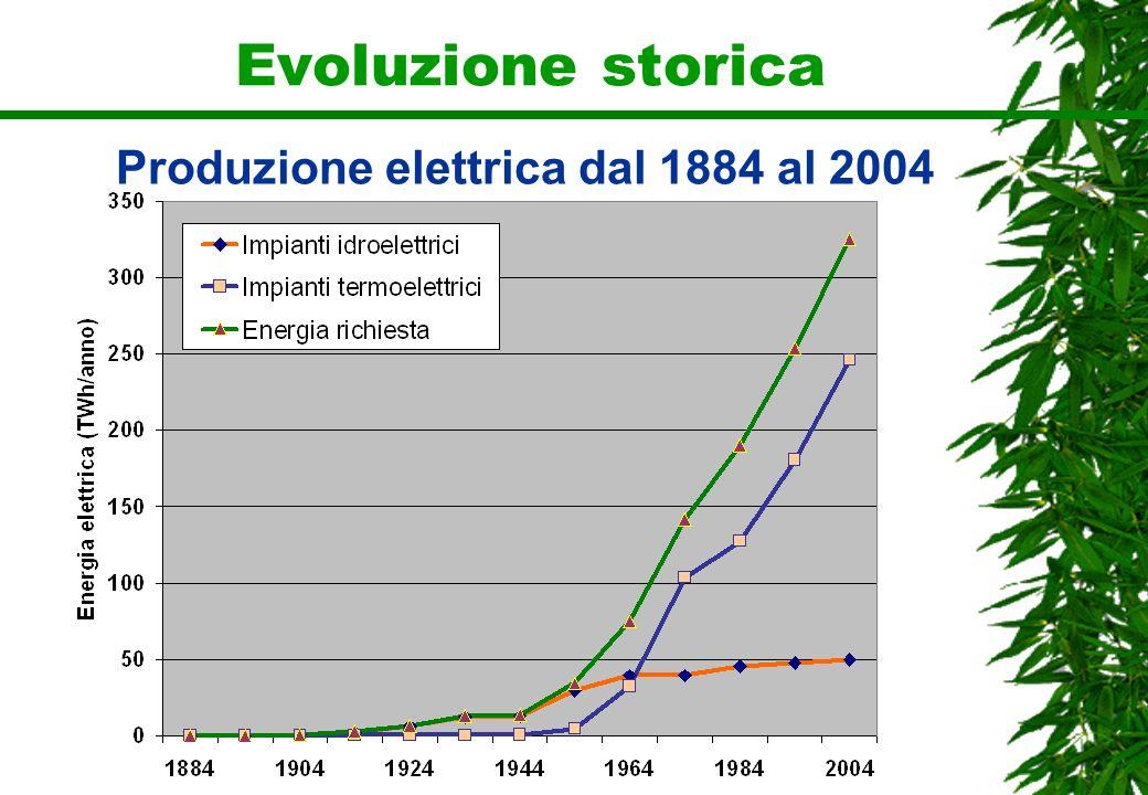 Evoluzione storica Produzione elettrica dal 1884 al 2004