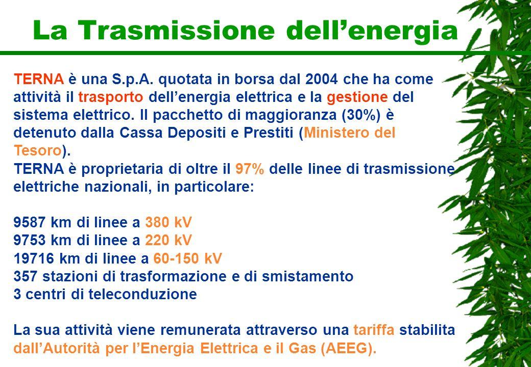 La Trasmissione dellenergia TERNA è una S.p.A. quotata in borsa dal 2004 che ha come attività il trasporto dellenergia elettrica e la gestione del sis