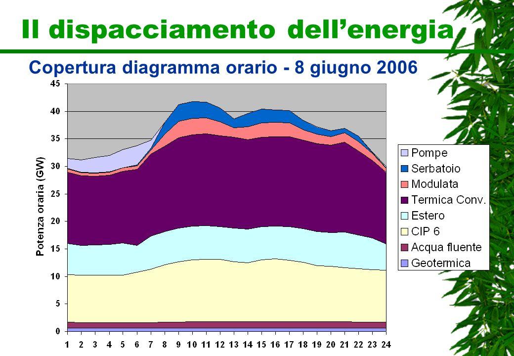 Il dispacciamento dellenergia Copertura diagramma orario - 8 giugno 2006