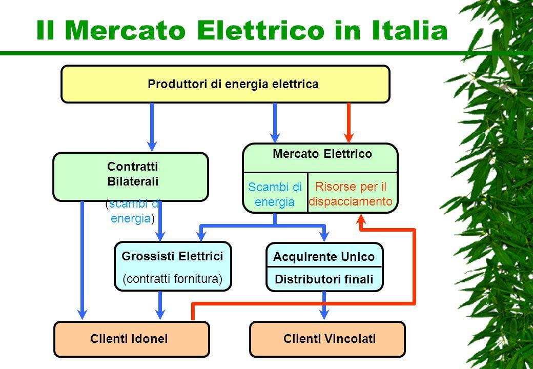 Il Mercato Elettrico in Italia Produttori di energia elettrica Clienti Idonei Mercato Elettrico Grossisti Elettrici (contratti fornitura) Clienti Vinc