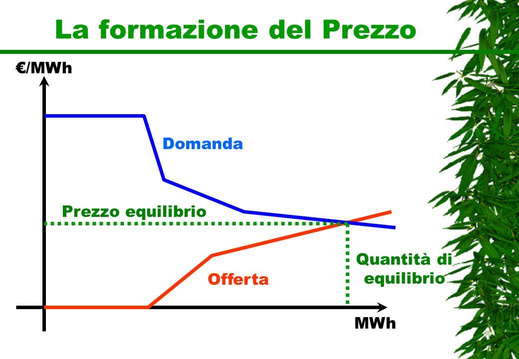 La formazione del Prezzo Domanda Offerta Prezzo equilibrio Quantità di equilibrio /MWh MWh