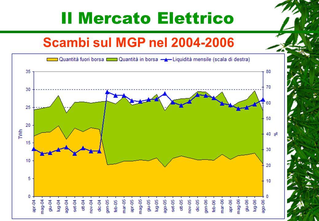 Scambi sul MGP nel 2004-2006