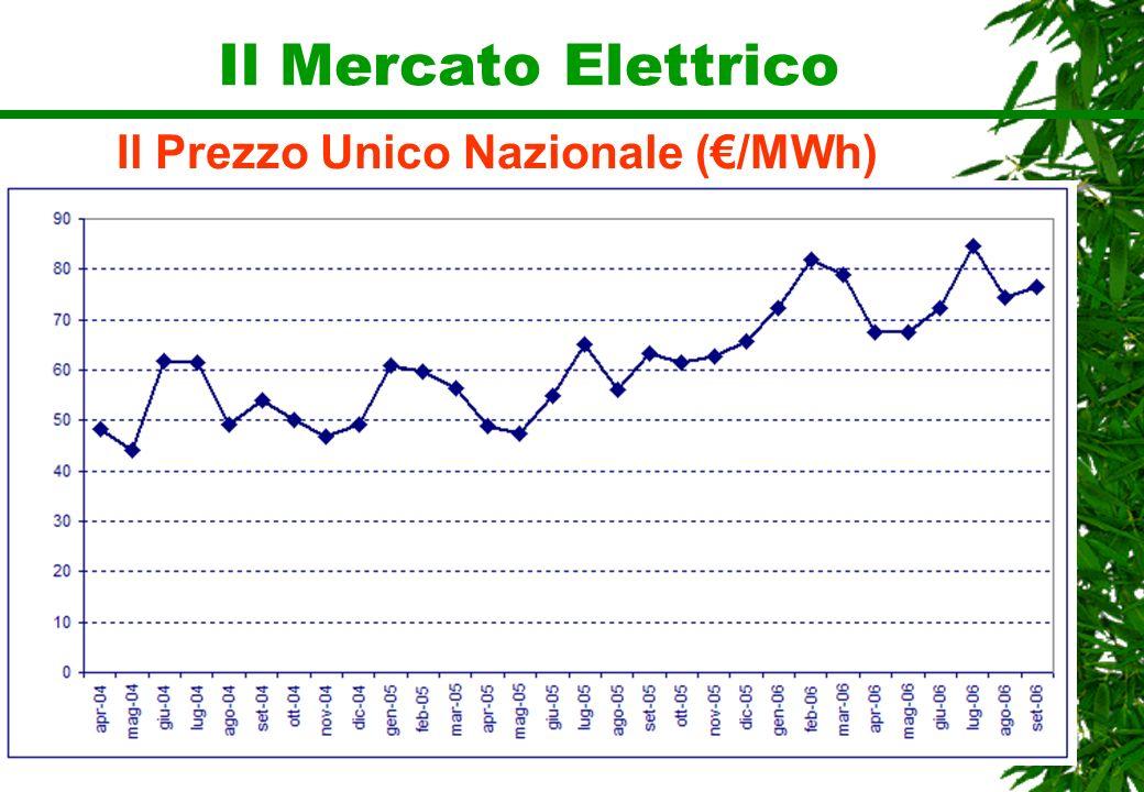 Il Mercato Elettrico Il Prezzo Unico Nazionale (/MWh)