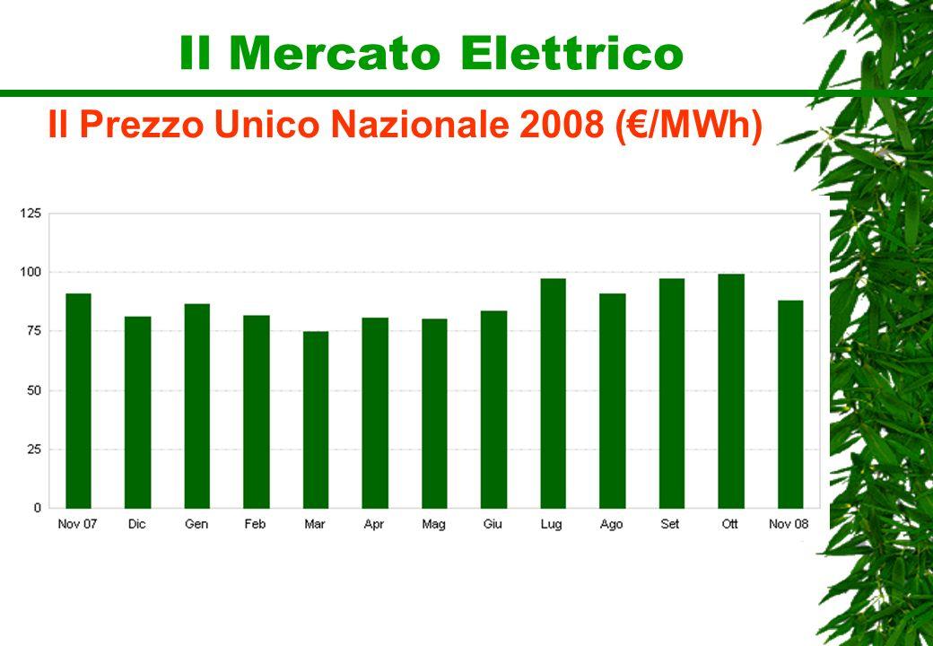 Il Mercato Elettrico Il Prezzo Unico Nazionale 2008 (/MWh)
