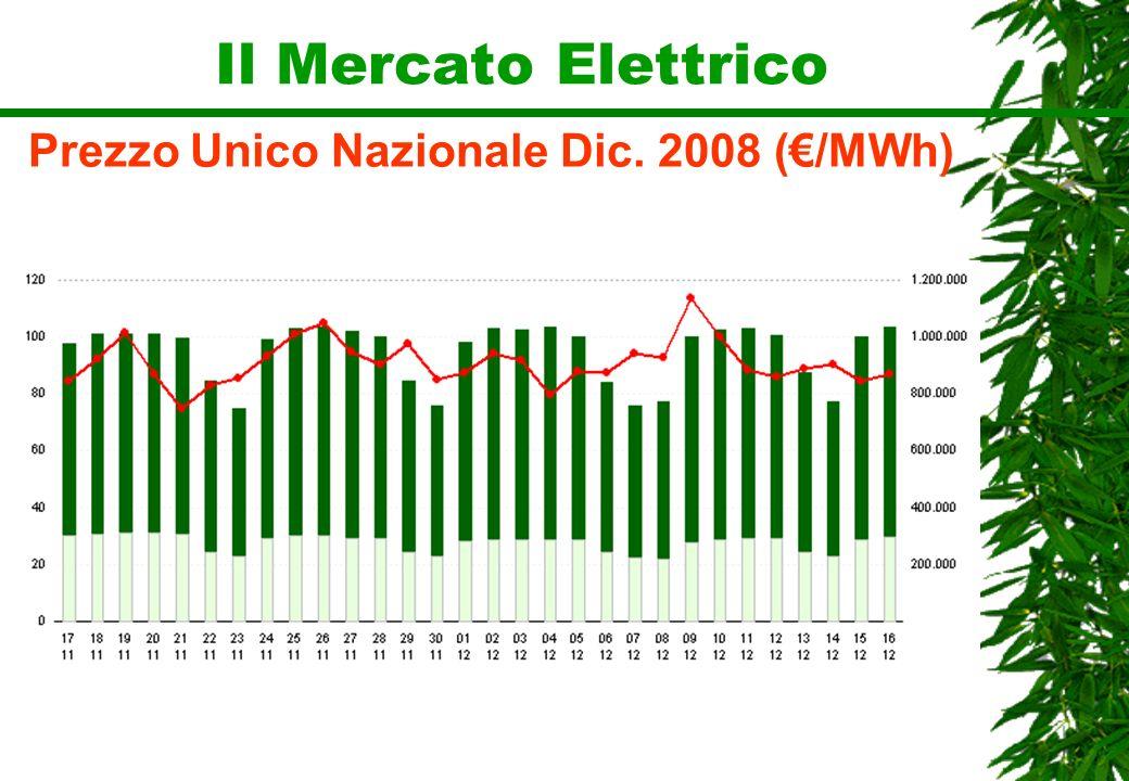 Il Mercato Elettrico Prezzo Unico Nazionale Dic. 2008 (/MWh)