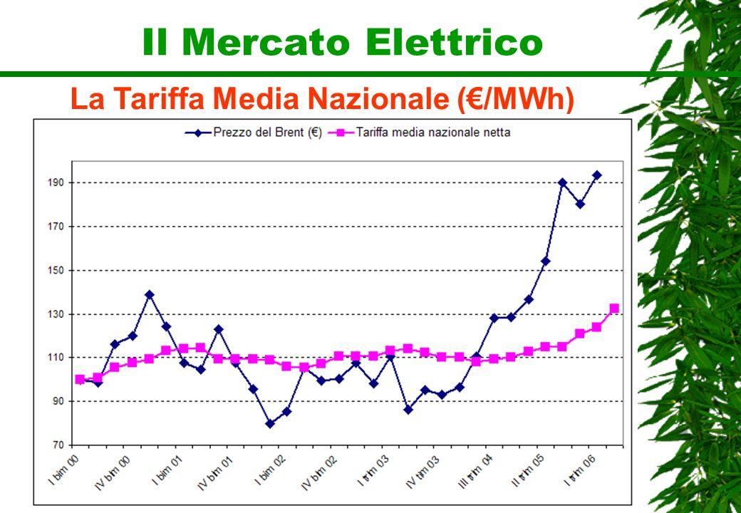 Il Mercato Elettrico La Tariffa Media Nazionale (/MWh)