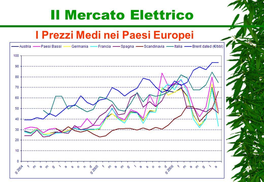 Il Mercato Elettrico I Prezzi Medi nei Paesi Europei