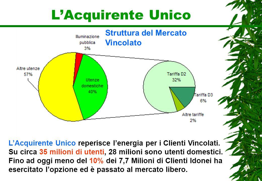 LAcquirente Unico LAcquirente Unico reperisce lenergia per i Clienti Vincolati. Su circa 35 milioni di utenti, 28 milioni sono utenti domestici. Fino