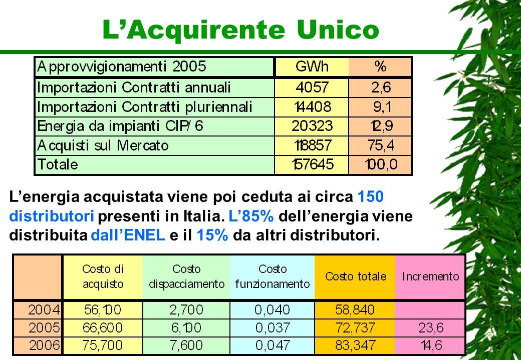LAcquirente Unico Lenergia acquistata viene poi ceduta ai circa 150 distributori presenti in Italia. L85% dellenergia viene distribuita dallENEL e il