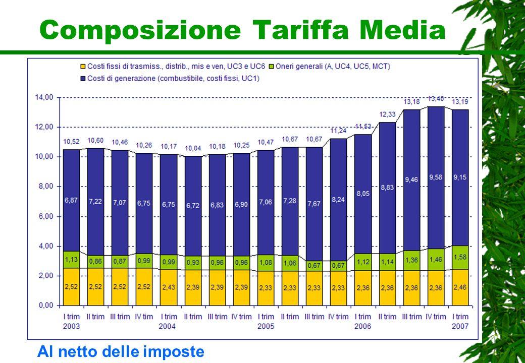 Composizione Tariffa Media Al netto delle imposte